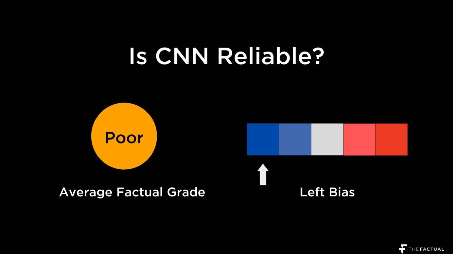 CNN Reliable