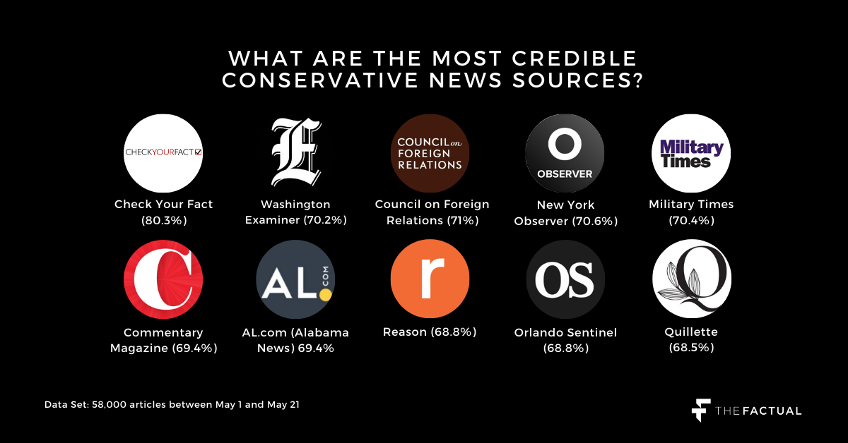 Credible Conservative News Sources