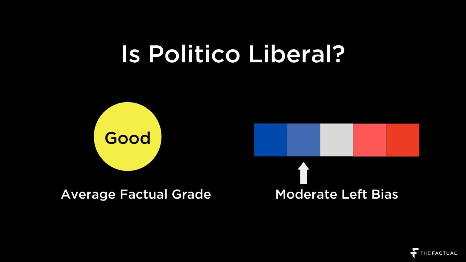 Is Politico Liberal