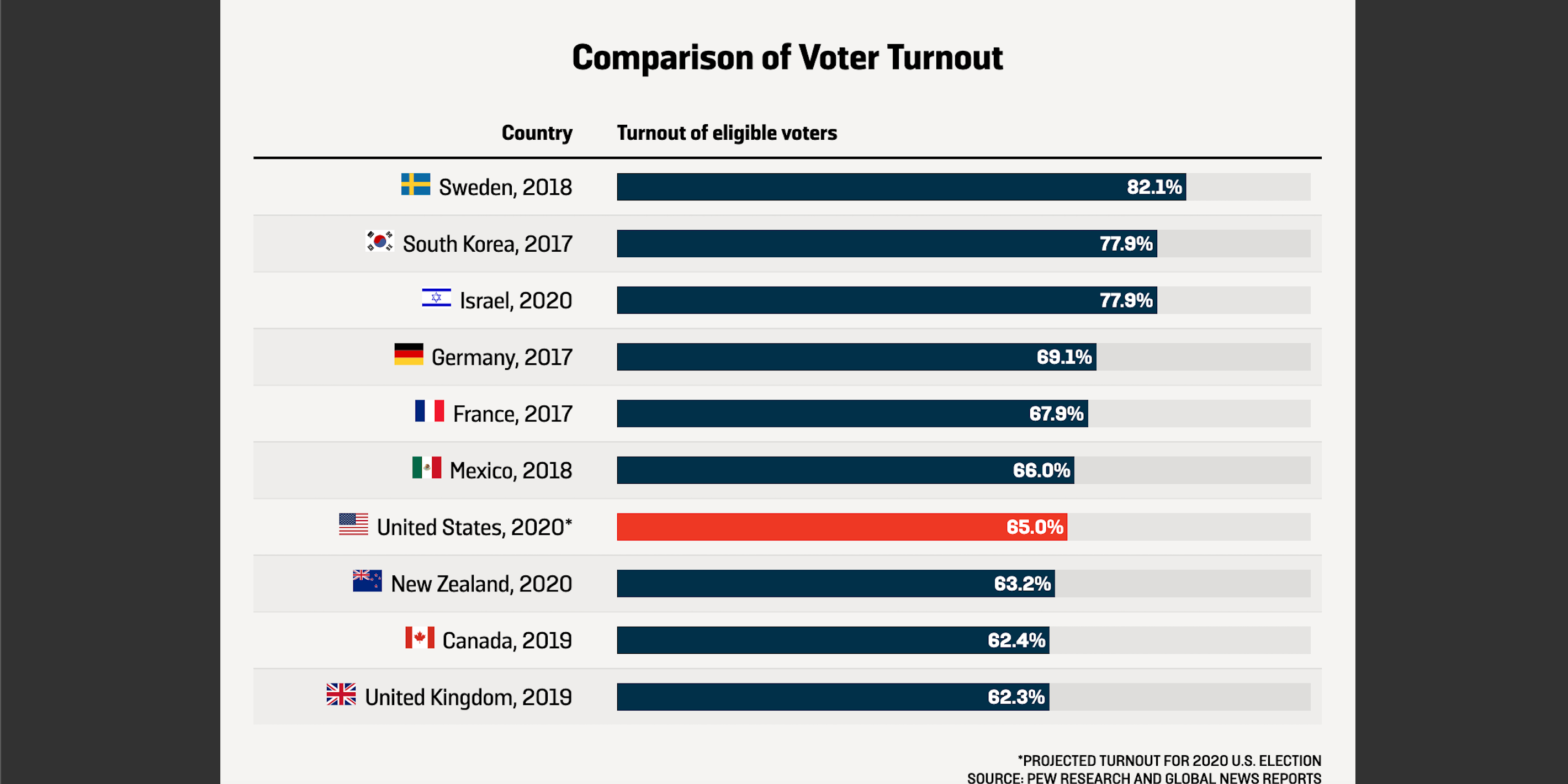 America's Voting War