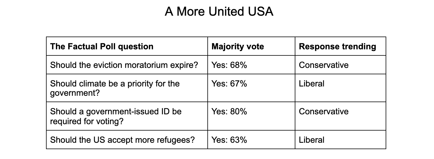 The Factual Polling