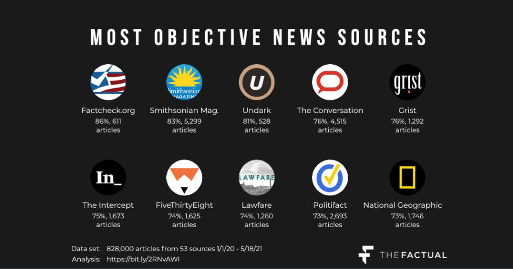 Most Objective News Sources