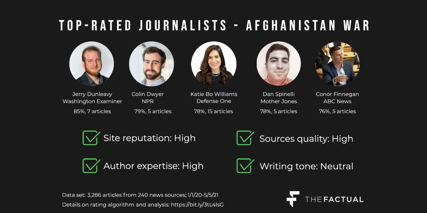Best Journalists Afghanistan