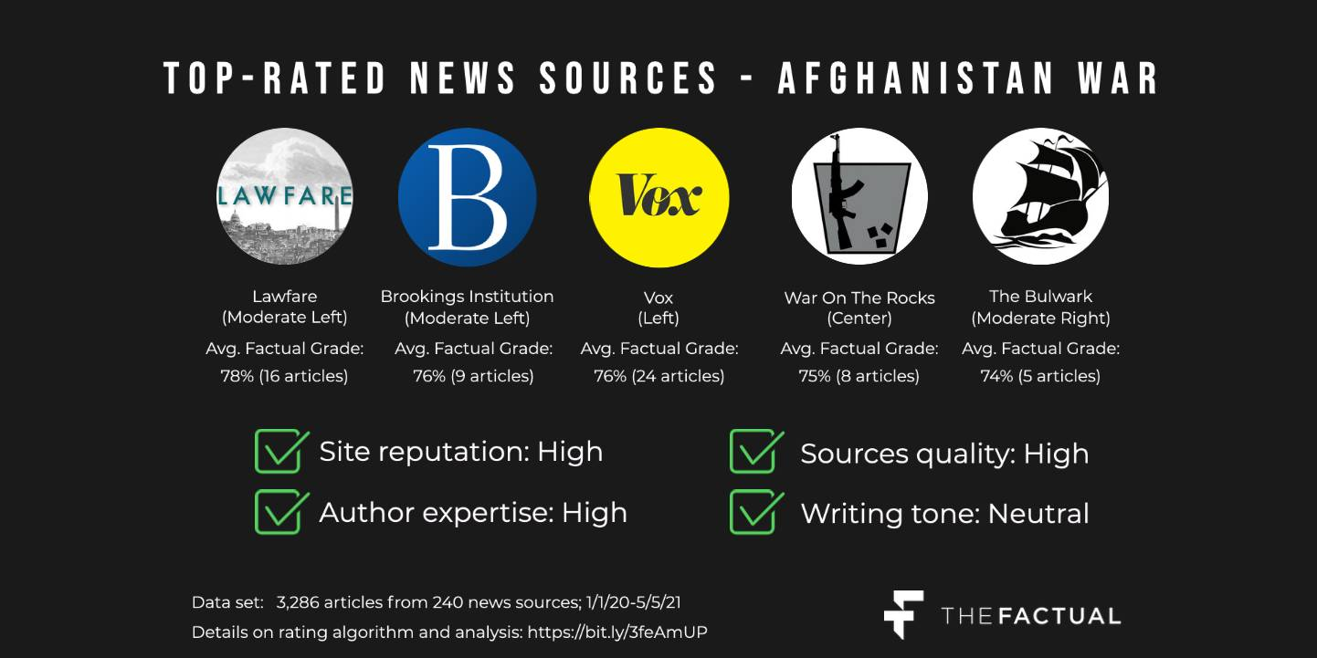 Best News Sources Afghanistan