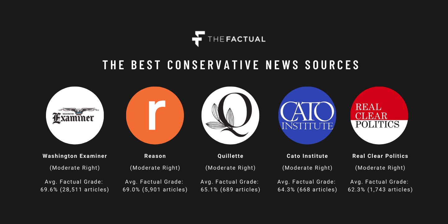 Best Conservative News Source