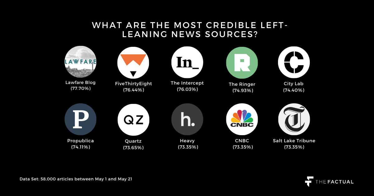 Liberal/Progressive News Sources